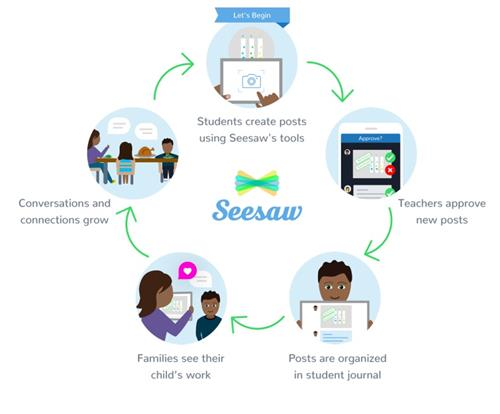 How SeeSaw WOrks