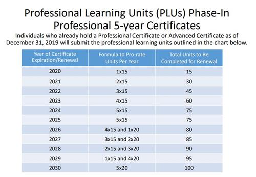 PLU Phase In 5 Yr Certificate